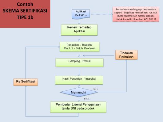 Bagaimana proses mendapatkan sertifikasi sni untuk produk bsn sertifikasi berdasarkan sni ccuart Choice Image
