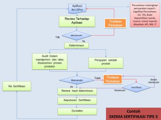 Bagaimana proses mendapatkan sertifikasi sni untuk produk bsn skema sertifikasi tipe 1b ccuart Choice Image