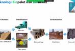 Standardisasi Biobriket dan Biopelet untuk Meningkatkan Sumber Energ