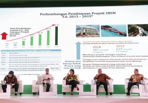 SBSN Dukung Pengembangan Proyek Infrastruktur Pemerintah