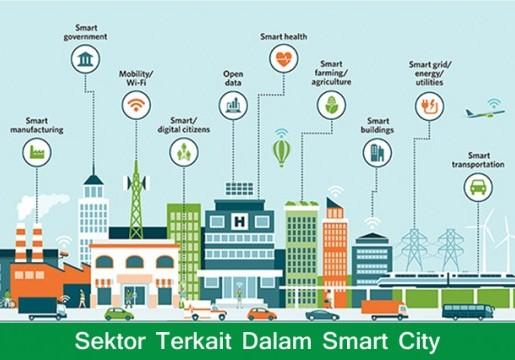 Smart City: Membangun Sinergitas Antarlembaga